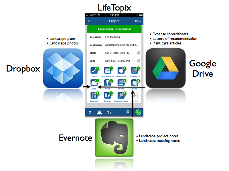 Evernote, LifeTopix, Dropbox, Google Drive