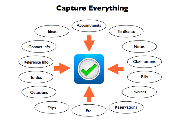 Capture Everything