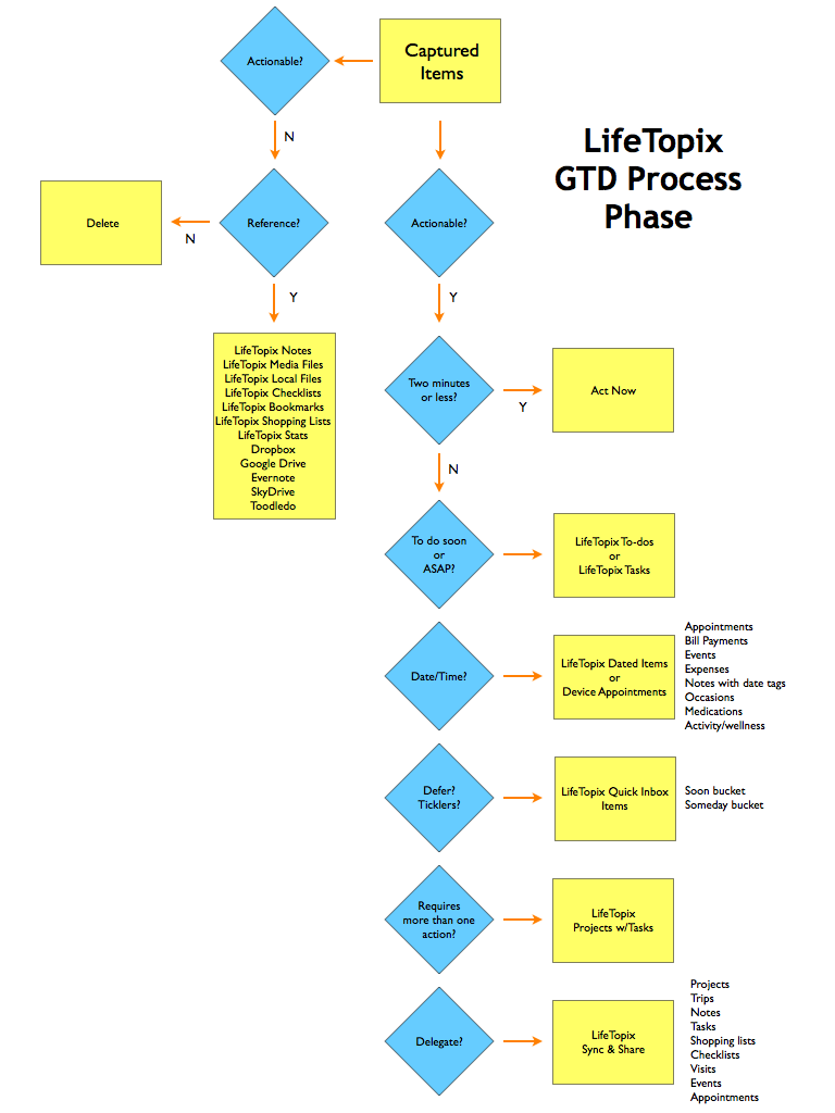 GTD Process Phase