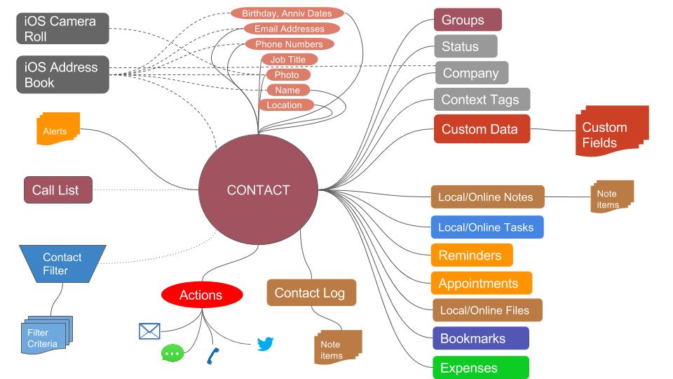 Contact-Conceptual