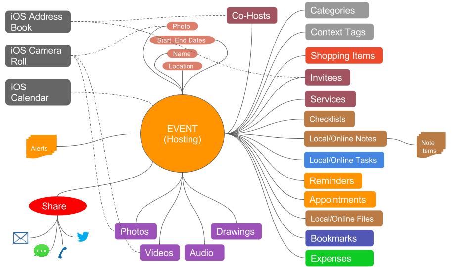 Event-Conceptual
