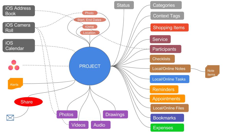 Project-Conceptual