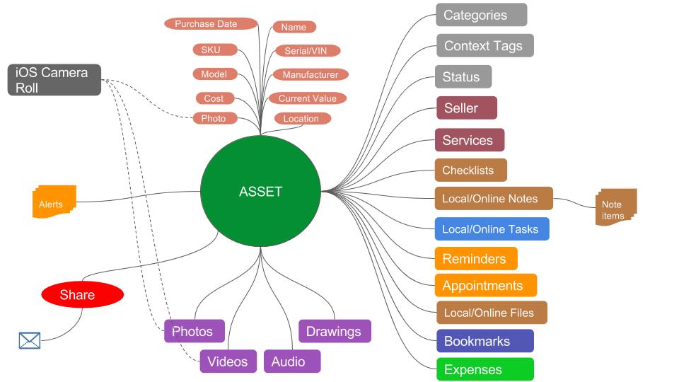 Asset-Conceptual